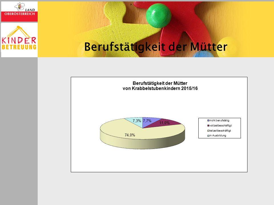 S A I S O N B E T R I E B E In Oberösterreich wurden in den Ferien 2015 49 Saisonbetriebe (41 Kindergärten, 7 Horte und 1 Krabbelstube) geführt.
