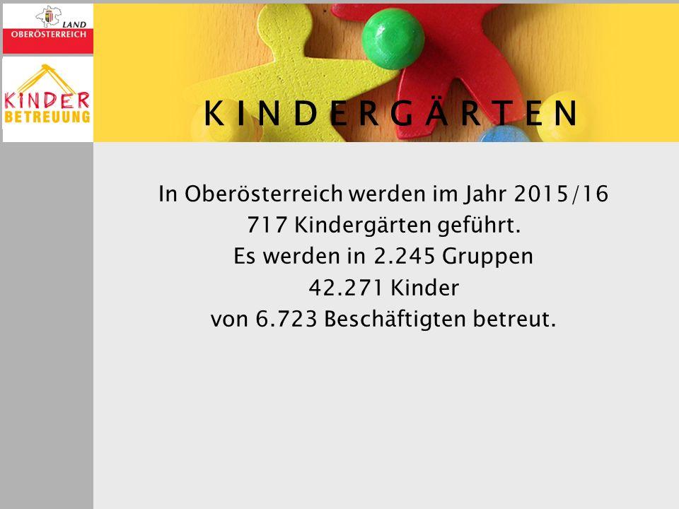 K I N D E R G Ä R T E N In Oberösterreich werden im Jahr 2015/16 717 Kindergärten geführt. Es werden in 2.245 Gruppen 42.271 Kinder von 6.723 Beschäft