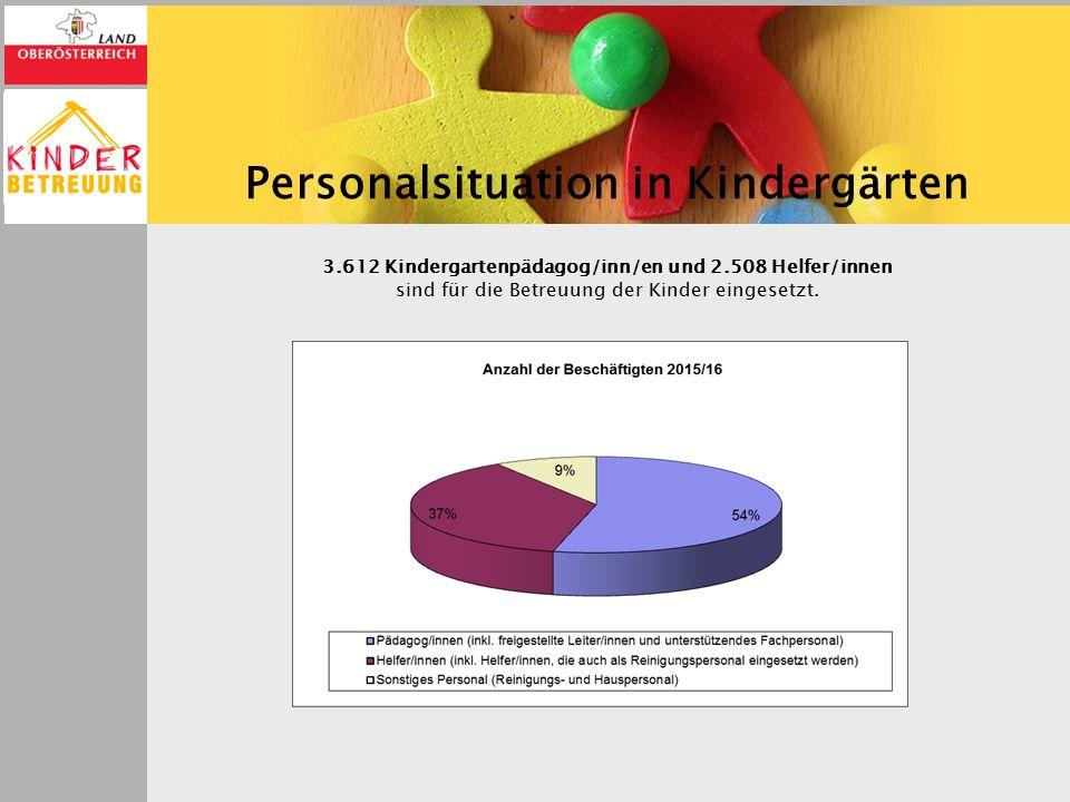 Personalsituation in Kindergärten 3.612 Kindergartenpädagog/inn/en und 2.508 Helfer/innen sind für die Betreuung der Kinder eingesetzt.