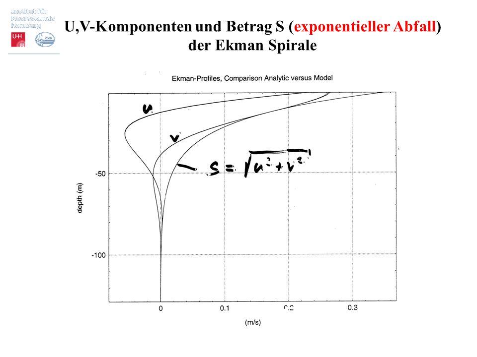U,V-Komponenten und Betrag S (exponentieller Abfall) der Ekman Spirale
