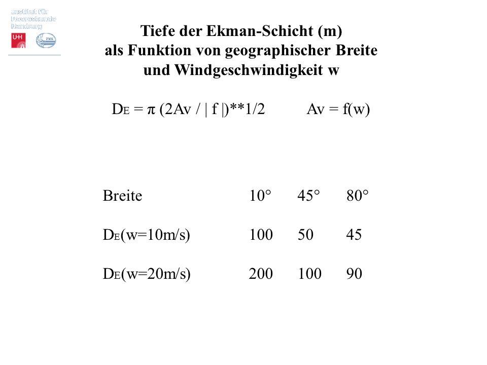 Tiefe der Ekman-Schicht (m) als Funktion von geographischer Breite und Windgeschwindigkeit w D E = π (2Av / | f |)**1/2Av = f(w) Breite10°45°80° D E (