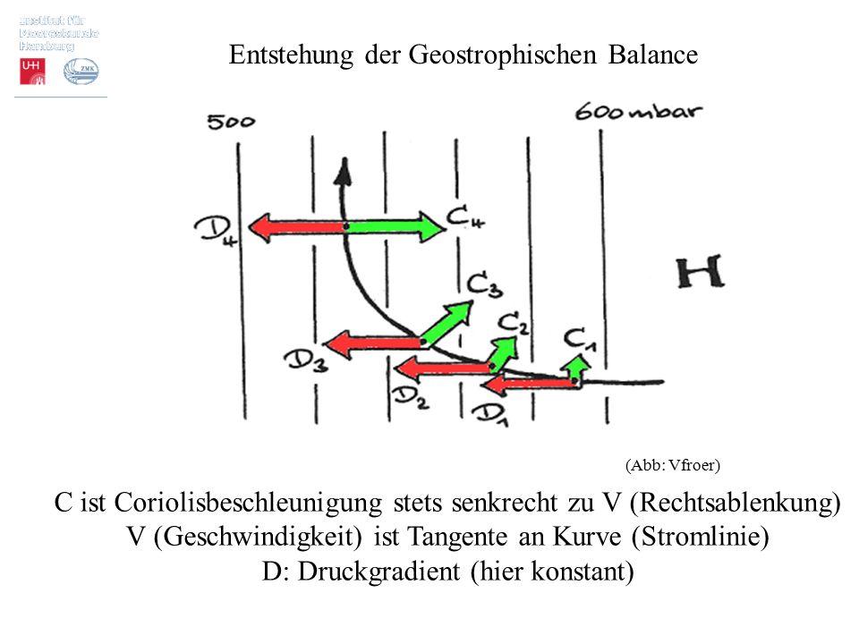 C ist Coriolisbeschleunigung stets senkrecht zu V (Rechtsablenkung) V (Geschwindigkeit) ist Tangente an Kurve (Stromlinie) D: Druckgradient (hier kons