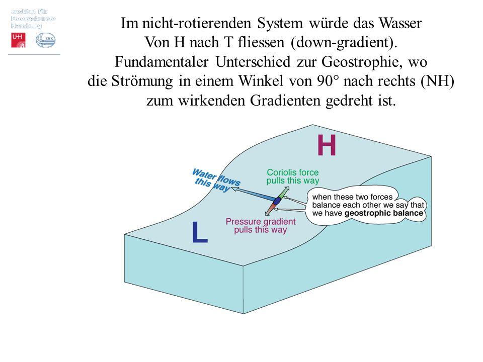 Im nicht-rotierenden System würde das Wasser Von H nach T fliessen (down-gradient). Fundamentaler Unterschied zur Geostrophie, wo die Strömung in eine