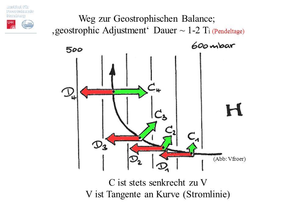C ist stets senkrecht zu V V ist Tangente an Kurve (Stromlinie) Weg zur Geostrophischen Balance; 'geostrophic Adjustment' Dauer ~ 1-2 T i (Pendeltage)