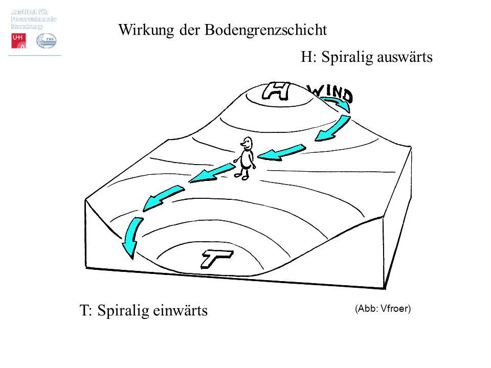 T: Spiralig einwärts H: Spiralig auswärts Wirkung der Bodengrenzschicht (Abb: Vfroer)
