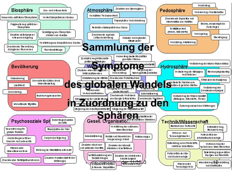 Hans-Joachim Lüder 11/200318 Sammlung der Symptome des globalen Wandels in Zuordnung zu den Sphären