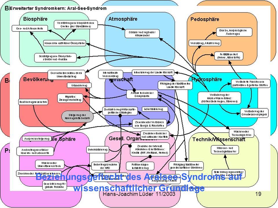Hans-Joachim Lüder 11/200319 Beziehungsgeflecht des Aralsee-Syndroms auf wissenschaftlicher Grundlage
