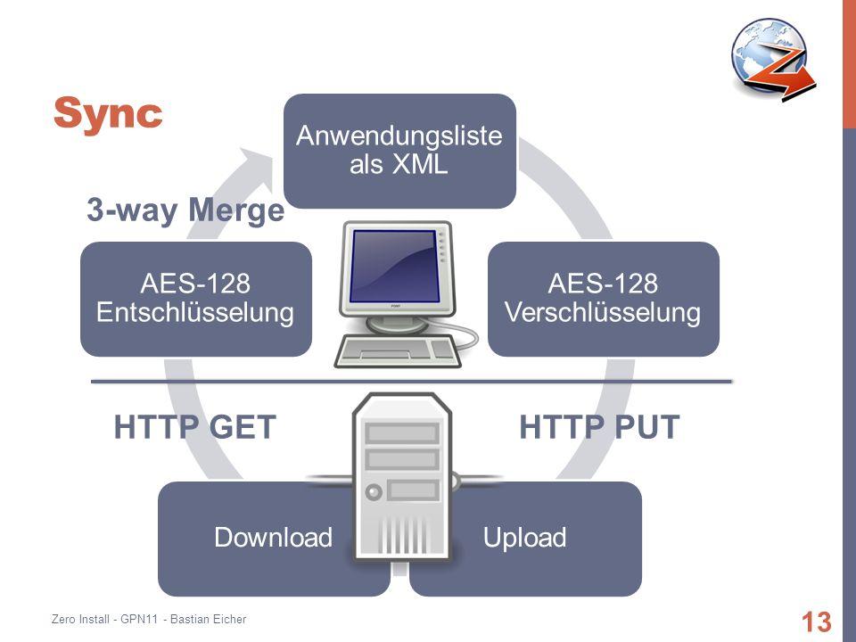 Sync Anwendungsliste als XML AES-128 Verschlüsselung UploadDownload AES-128 Entschlüsselung Zero Install - GPN11 - Bastian Eicher 13 HTTP PUTHTTP GET 3-way Merge