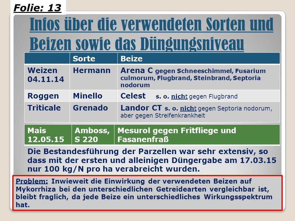 SorteBeize Weizen 04.11.14 HermannArena C gegen Schneeschimmel, Fusarium culmorum, Flugbrand, Steinbrand, Septoria nodorum RoggenMinelloCelest s.