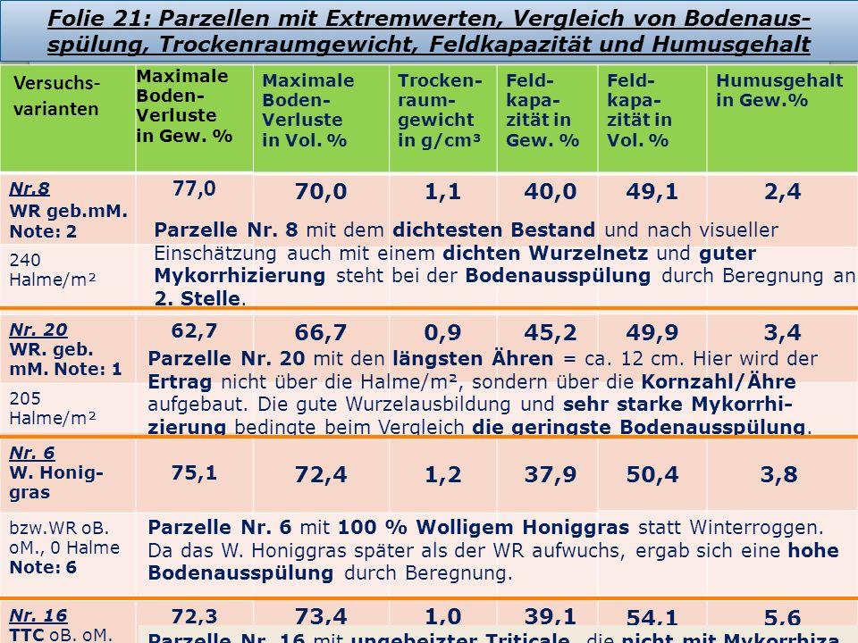 Folie 21: Parzellen mit Extremwerten, Vergleich von Bodenaus- spülung, Trockenraumgewicht, Feldkapazität und Humusgehalt Versuchs- varianten Maximale Boden- Verluste in Gew.