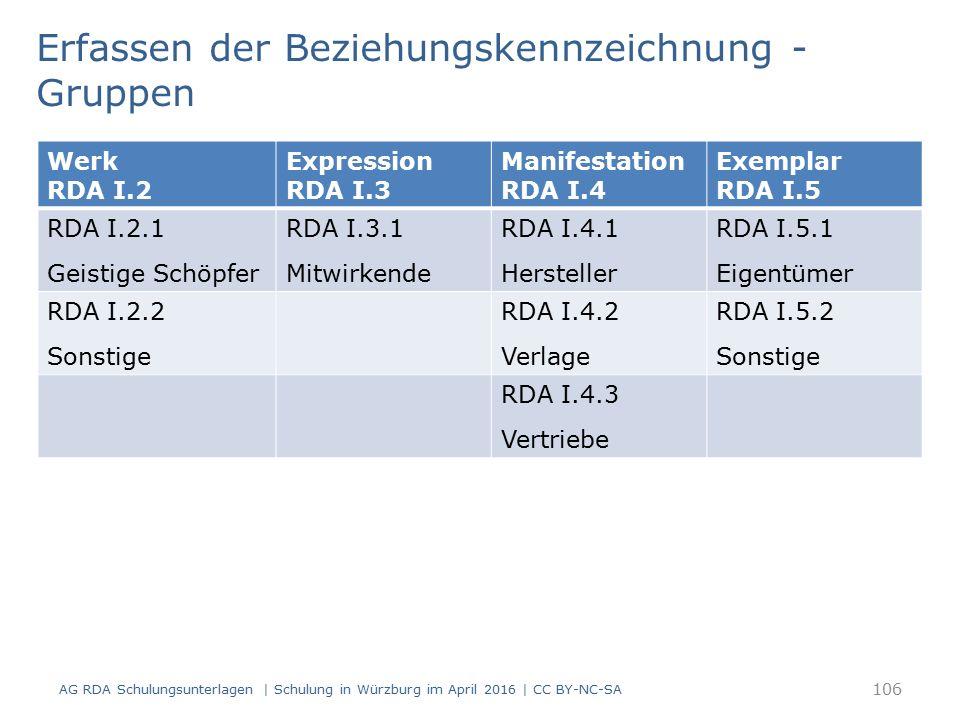 106 Werk RDA I.2 Expression RDA I.3 Manifestation RDA I.4 Exemplar RDA I.5 RDA I.2.1 Geistige Schöpfer RDA I.3.1 Mitwirkende RDA I.4.1 Hersteller RDA