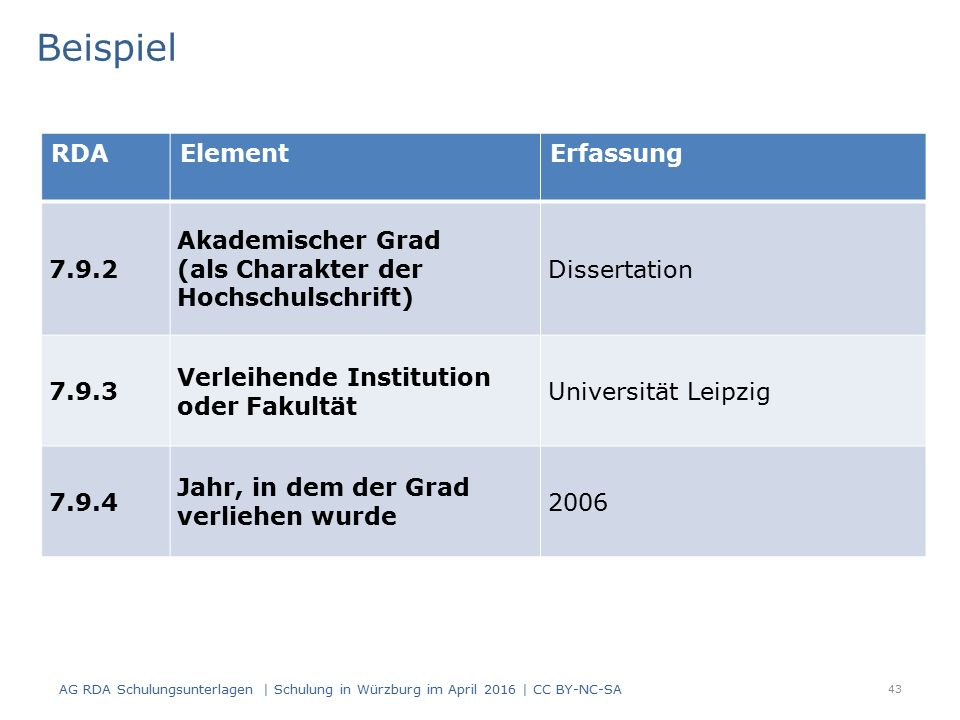 43 RDAElementErfassung 7.9.2 Akademischer Grad (als Charakter der Hochschulschrift) Dissertation 7.9.3 Verleihende Institution oder Fakultät Universität Leipzig 7.9.4 Jahr, in dem der Grad verliehen wurde 2006 Beispiel AG RDA Schulungsunterlagen | Schulung in Würzburg im April 2016 | CC BY-NC-SA