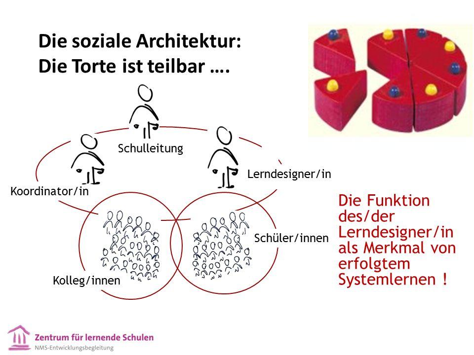 Die soziale Architektur: Die Torte ist teilbar …. Schulleitung Kolleg/innen Schüler/innen Koordinator/in Lerndesigner/in Die Funktion des/der Lerndesi