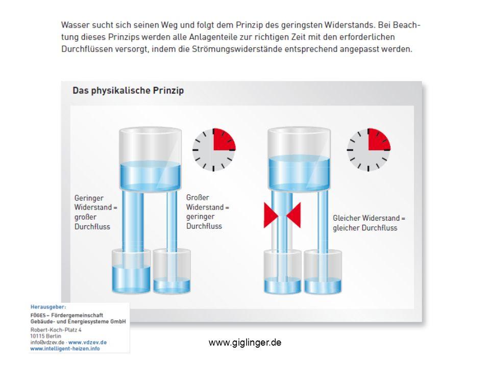 www.giglinger.de Heizkörper-Rücklaufverschraubung
