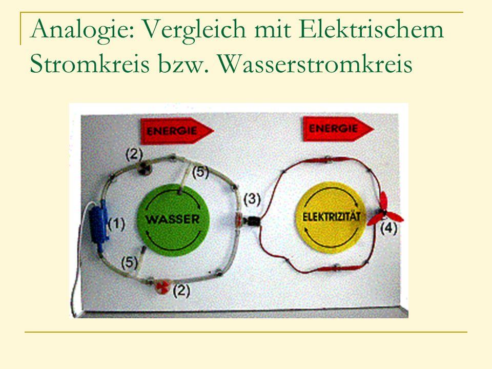 Analogie: Vergleich mit Elektrischem Stromkreis bzw. Wasserstromkreis