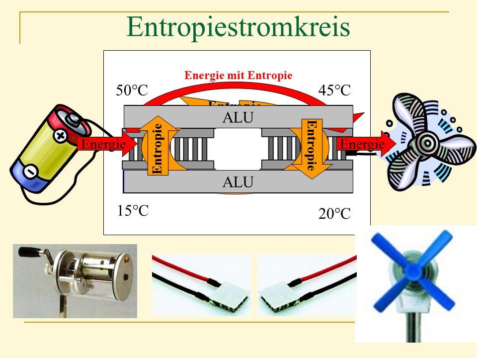 Entropie 50°C45°C 20°C 15°C Energie Energie mit Entropie ALU Entropie Energie Entropiestromkreis