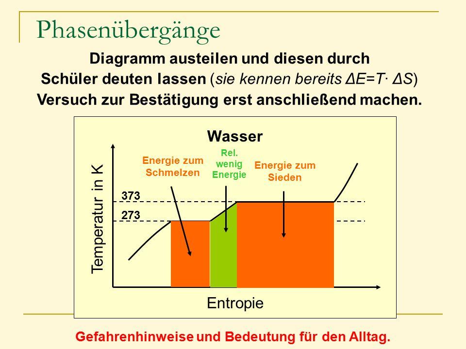 Diagramm austeilen und diesen durch Schüler deuten lassen (sie kennen bereits ΔE=T· ΔS) Versuch zur Bestätigung erst anschließend machen. Wasser Entro