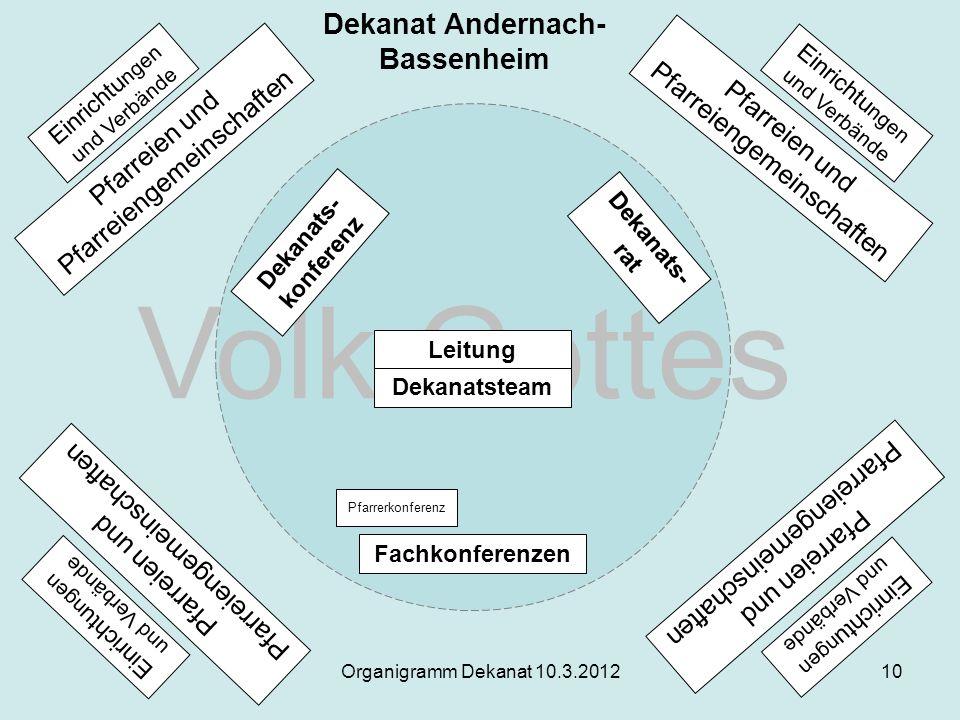 Organigramm Dekanat 10.3.201210 Pfarreien und Pfarreiengemeinschaften Einrichtu ngen und Verbände Pfarreien und Pfarreiengemeinschaften Pfarreien und