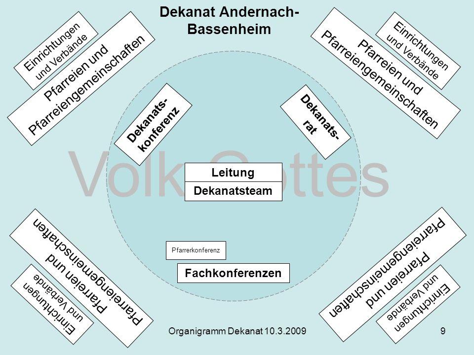 Organigramm Dekanat 10.3.20099 Pfarreien und Pfarreiengemeinschaften Einrichtu ngen und Verbände Pfarreien und Pfarreiengemeinschaften Pfarreien und P