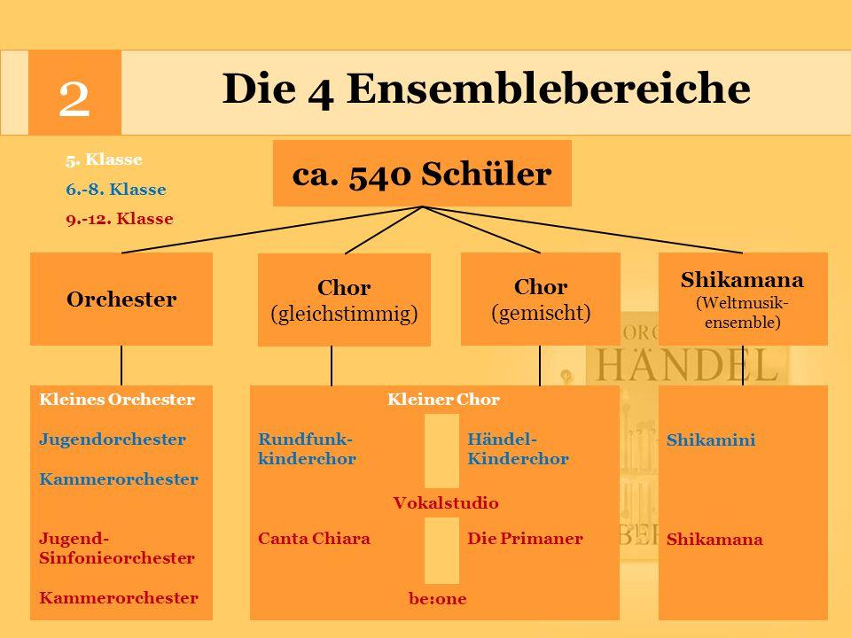 2 Die 4 Ensemblebereiche ca.