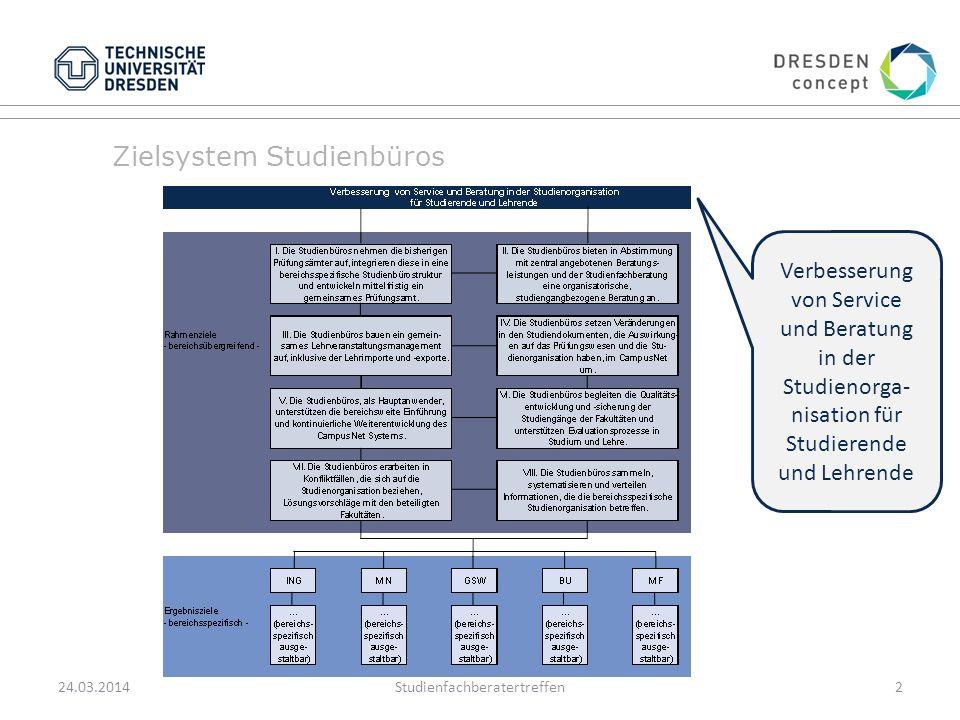 Zielsystem Studienbüros 24.03.2014Studienfachberatertreffen2 Verbesserung von Service und Beratung in der Studienorga- nisation für Studierende und Lehrende