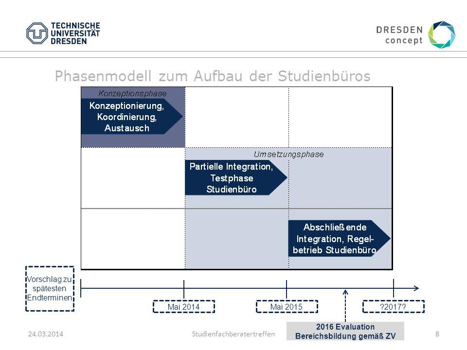 Phasenmodell zum Aufbau der Studienbüros 24.03.2014Studienfachberatertreffen8 Vorschlag zu spätesten Endterminen Mai 2014Mai 2015 2017.