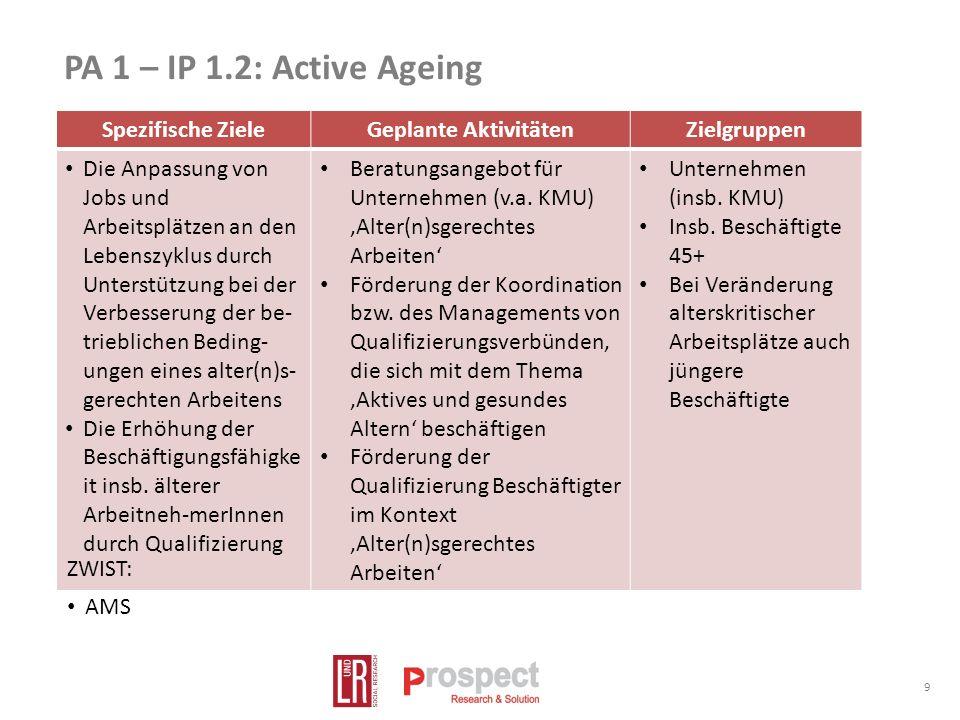 PA 1 – IP 1.2: Active Ageing 9 Spezifische ZieleGeplante AktivitätenZielgruppen Die Anpassung von Jobs und Arbeitsplätzen an den Lebenszyklus durch Unterstützung bei der Verbesserung der be- trieblichen Beding- ungen eines alter(n)s- gerechten Arbeitens Die Erhöhung der Beschäftigungsfähigke it insb.