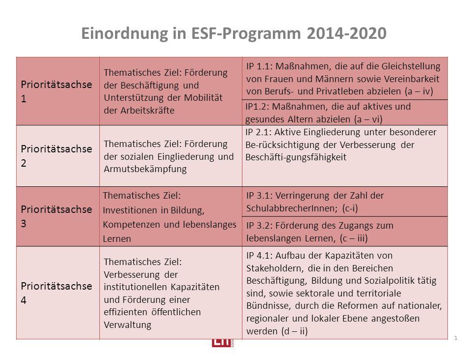 Einordnung in ESF-Programm 2014-2020 1 Prioritätsachse 1 Thematisches Ziel: Förderung der Beschäftigung und Unterstützung der Mobilität der Arbeitskräfte IP 1.1: Maßnahmen, die auf die Gleichstellung von Frauen und Männern sowie Vereinbarkeit von Berufs- und Privatleben abzielen (a – iv) IP1.2: Maßnahmen, die auf aktives und gesundes Altern abzielen (a – vi) Prioritätsachse 2 Thematisches Ziel: Förderung der sozialen Eingliederung und Armutsbekämpfung IP 2.1: Aktive Eingliederung unter besonderer Be-rücksichtigung der Verbesserung der Beschäfti-gungsfähigkeit Prioritätsachse 3 Thematisches Ziel: Investitionen in Bildung, Kompetenzen und lebenslanges Lernen IP 3.1: Verringerung der Zahl der SchulabbrecherInnen; (c-i) IP 3.2: Förderung des Zugangs zum lebenslangen Lernen, (c – iii) Prioritätsachse 4 Thematisches Ziel: Verbesserung der institutionellen Kapazitäten und Förderung einer effizienten öffentlichen Verwaltung IP 4.1: Aufbau der Kapazitäten von Stakeholdern, die in den Bereichen Beschäftigung, Bildung und Sozialpolitik tätig sind, sowie sektorale und territoriale Bündnisse, durch die Reformen auf nationaler, regionaler und lokaler Ebene angestoßen werden (d – ii)