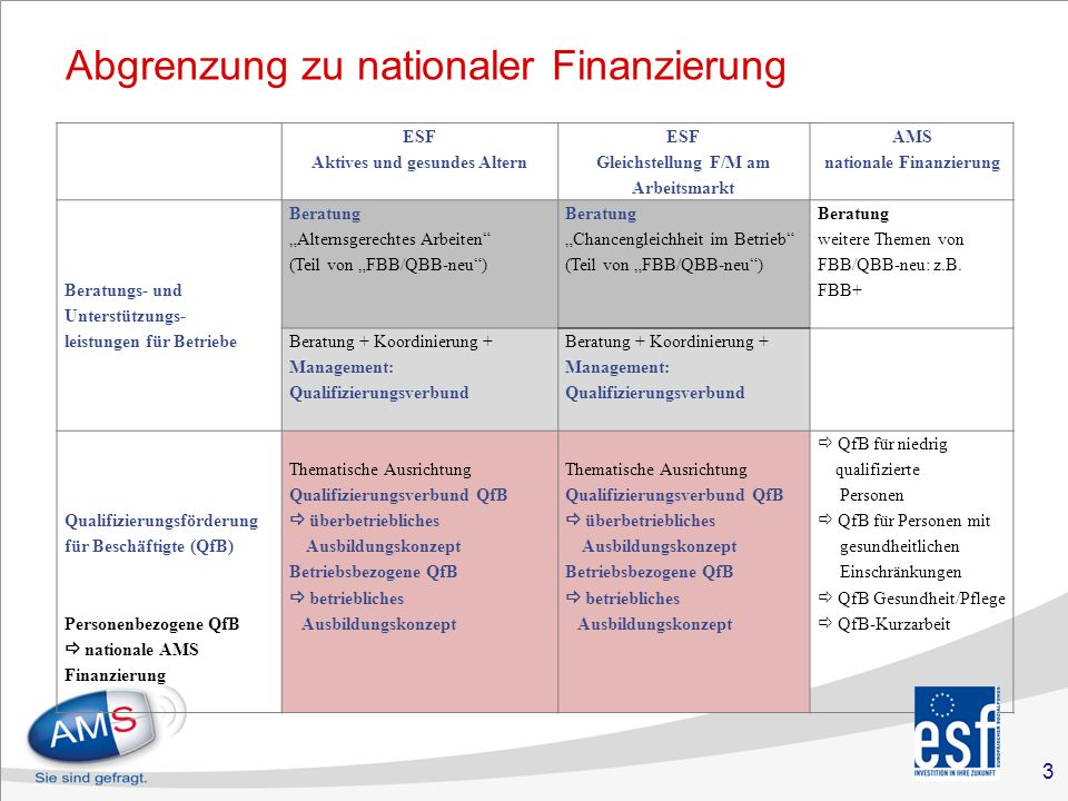 """3 Abgrenzung zu nationaler Finanzierung ESF Aktives und gesundes Altern ESF Gleichstellung F/M am Arbeitsmarkt AMS nationale Finanzierung Beratungs- und Unterstützungs- leistungen für Betriebe Beratung """"Alternsgerechtes Arbeiten (Teil von """"FBB/QBB-neu ) Beratung """"Chancengleichheit im Betrieb (Teil von """"FBB/QBB-neu ) Beratung weitere Themen von FBB/QBB-neu: z.B."""