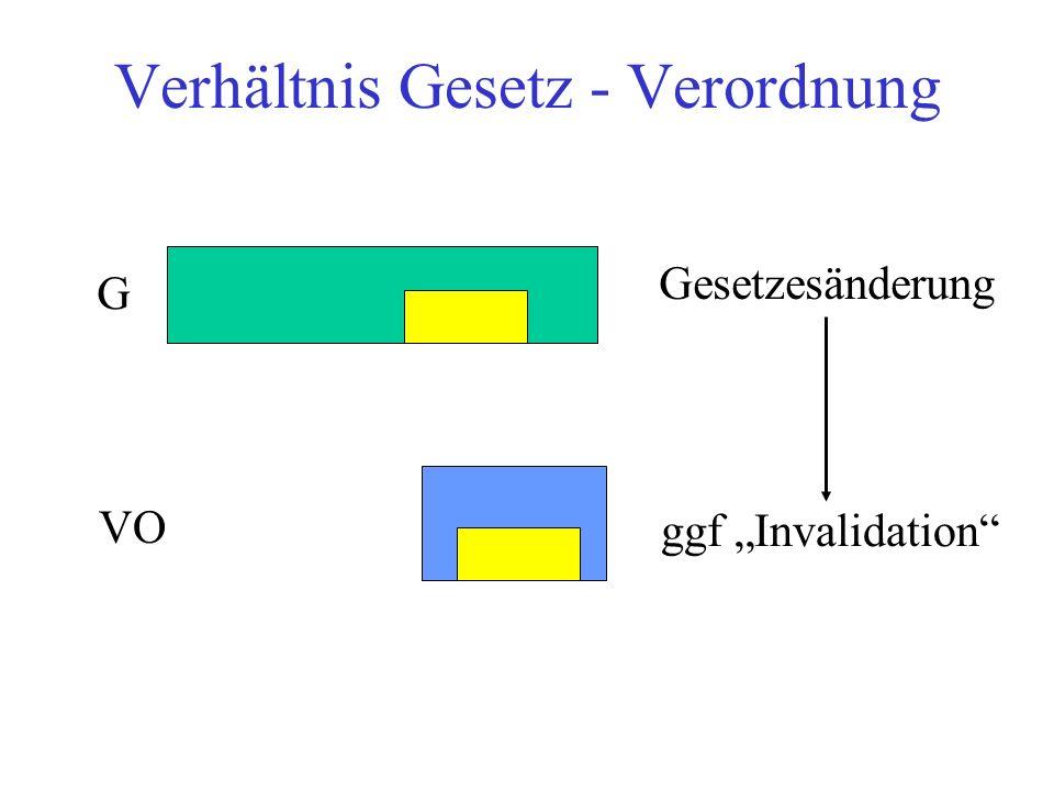 """Verhältnis Gesetz - Verordnung G VO Gesetzesänderung ggf """"Invalidation"""