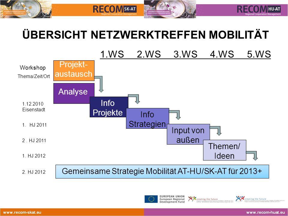 ÜBERSICHT NETZWERKTREFFEN MOBILITÄT 1.WS 2.WS 3.WS 4.WS 5.WS Workshop Thema/Zeit/Ort Analyse 1.12.2010 Eisenstadt 1.HJ 2011 2.