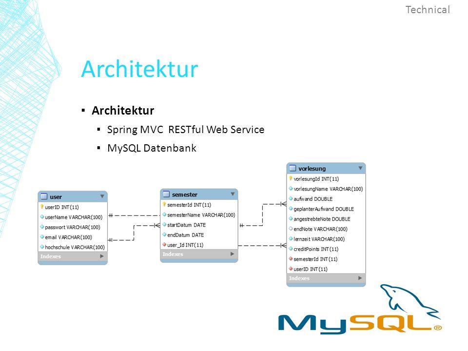 Architektur ▪ Architektur ▪ Spring MVC RESTful Web Service ▪ MySQL Datenbank Technical
