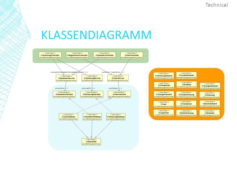 KLASSENDIAGRAMM Technical