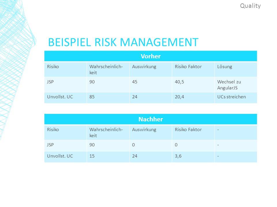 BEISPIEL RISK MANAGEMENT Quality Nachher RisikoWahrscheinlich- keit AuswirkungRisiko Faktor- JSP9000- Unvollst.