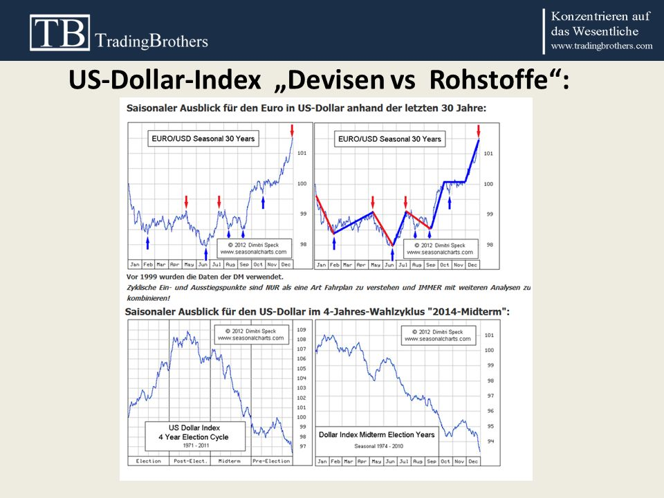 "US-Dollar-Index ""Devisen vs Rohstoffe :"