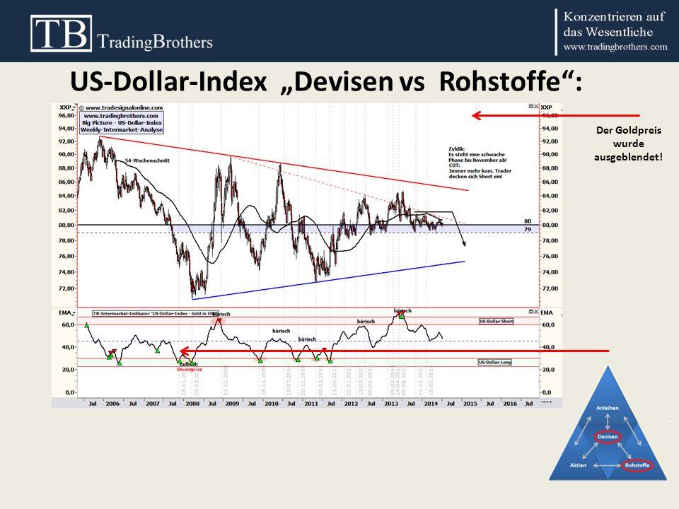 """US-Dollar-Index """"Devisen vs Rohstoffe : Der Goldpreis wurde ausgeblendet!"""