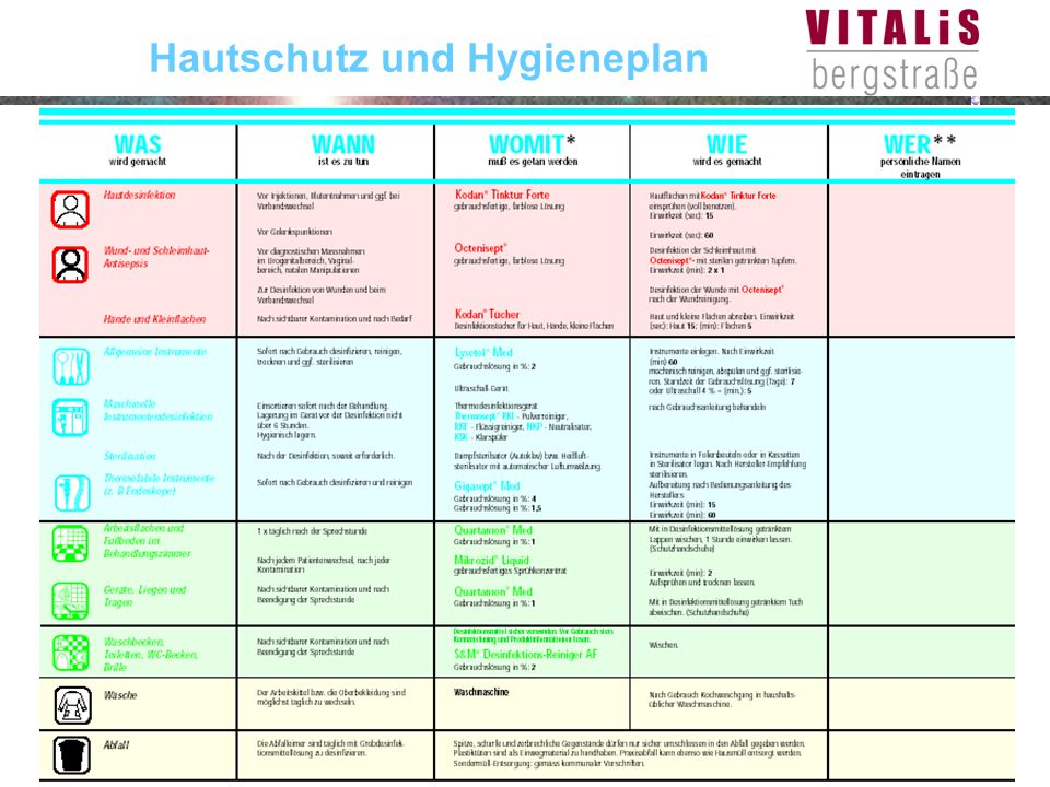 Stefan BilgerDossenheim, 1. Februar 2005 Hautschutz und Hygieneplan