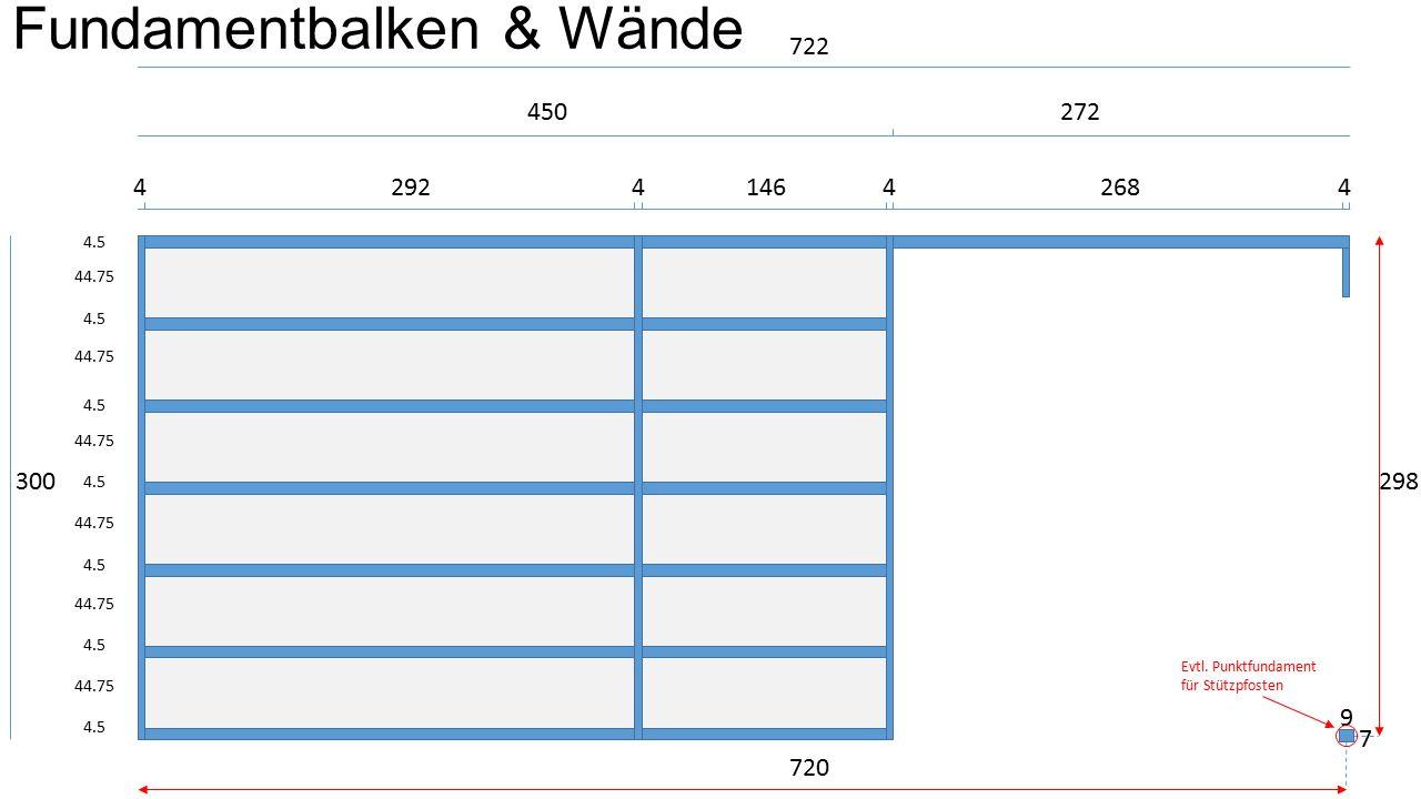 7 450 4.5 300 4.5 44.75 272 4292414642684 722 9 720 298 Fundamentbalken & Wände Evtl.