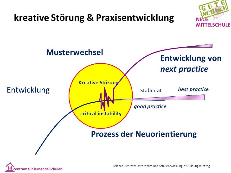 kreative Störung & Praxisentwicklung Michael Schratz: Unterrichts-und Schulentwicklung als Bildungsauftrag Stabilität good practice best practice crit