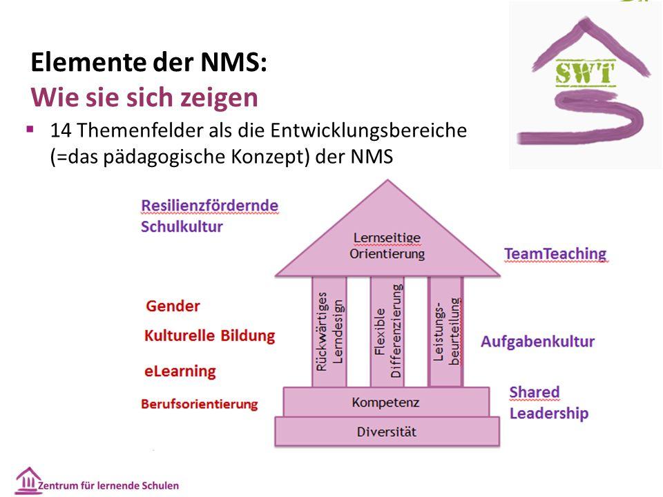 Elemente der NMS: Wie sie sich zeigen  14 Themenfelder als die Entwicklungsbereiche (=das pädagogische Konzept) der NMS