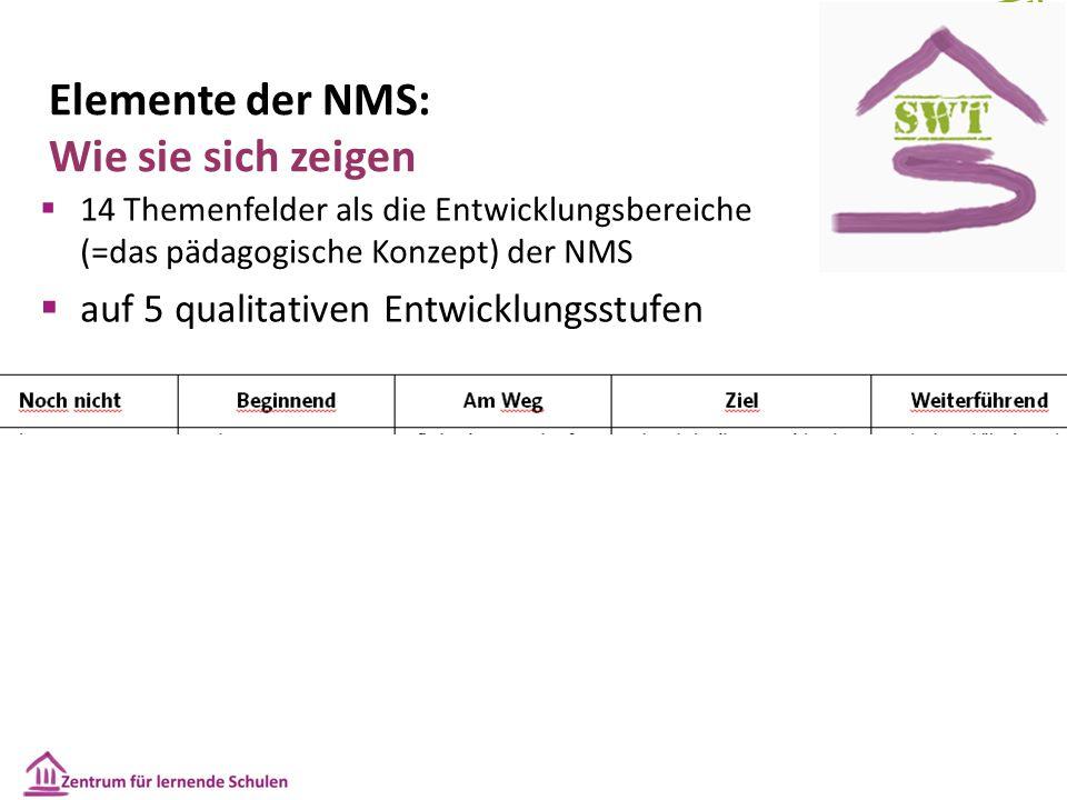 Elemente der NMS: Wie sie sich zeigen  14 Themenfelder als die Entwicklungsbereiche (=das pädagogische Konzept) der NMS  auf 5 qualitativen Entwicklungsstufen