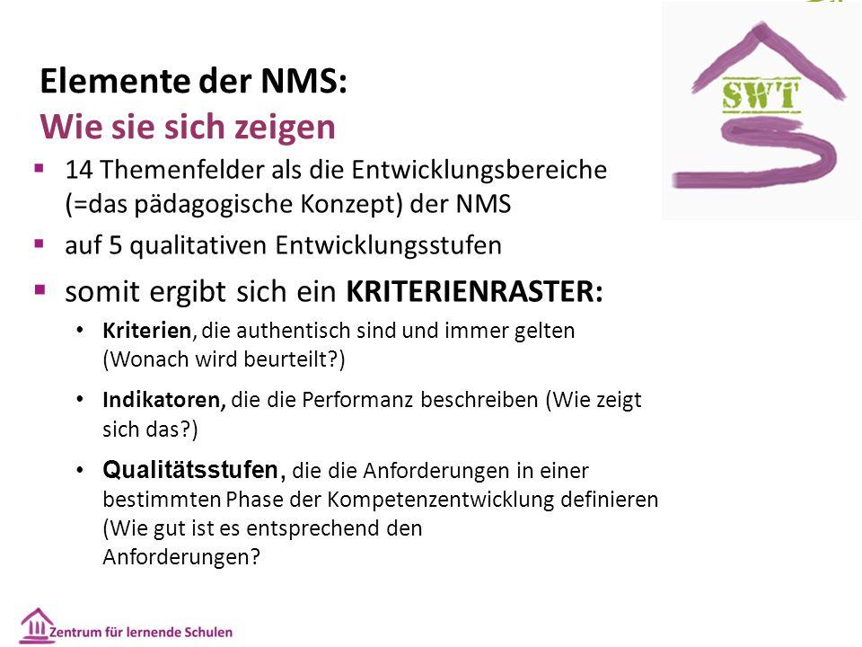 Elemente der NMS: Wie sie sich zeigen  14 Themenfelder als die Entwicklungsbereiche (=das pädagogische Konzept) der NMS  auf 5 qualitativen Entwicklungsstufen  somit ergibt sich ein KRITERIENRASTER: Kriterien, die authentisch sind und immer gelten (Wonach wird beurteilt ) Indikatoren, die die Performanz beschreiben (Wie zeigt sich das ) Qualitätsstufen, die die Anforderungen in einer bestimmten Phase der Kompetenzentwicklung definieren (Wie gut ist es entsprechend den Anforderungen