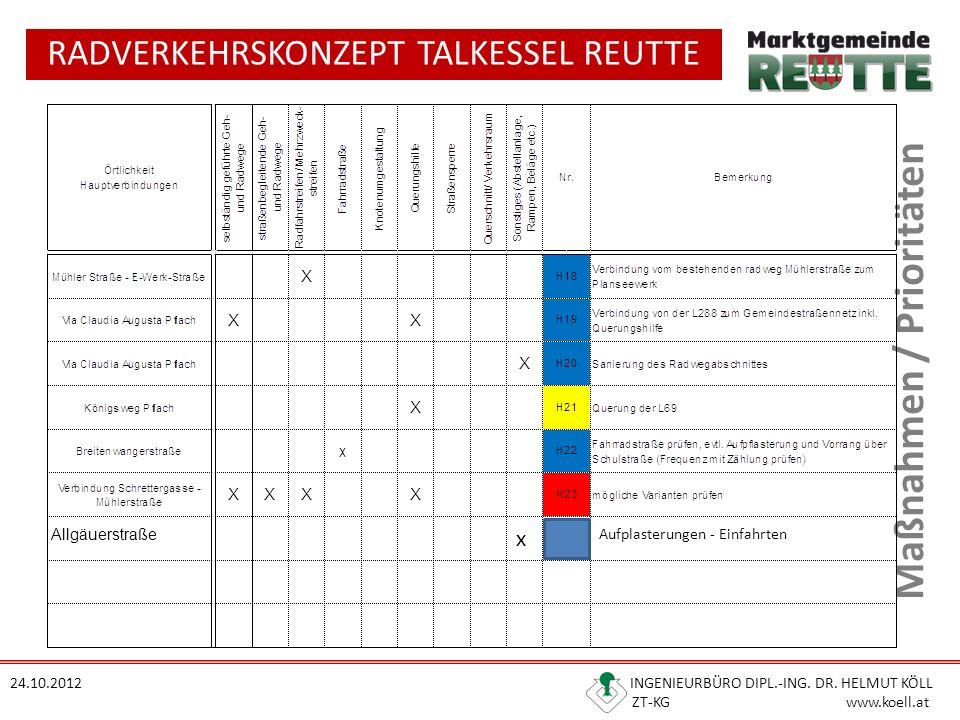 RADVERKEHRSKONZEPT TALKESSEL REUTTE 24.10.2012 INGENIEURBÜRO DIPL.-ING. DR. HELMUT KÖLL ZT-KG www.koell.at Maßnahmen / Prioritäten Allgäuerstraße x Au