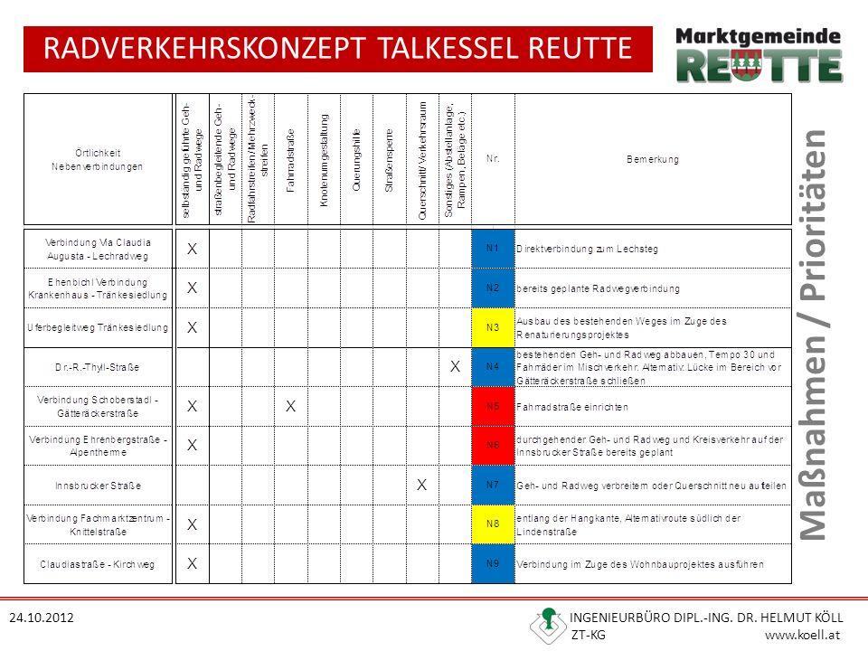 RADVERKEHRSKONZEPT TALKESSEL REUTTE 24.10.2012 INGENIEURBÜRO DIPL.-ING. DR. HELMUT KÖLL ZT-KG www.koell.at Maßnahmen / Prioritäten