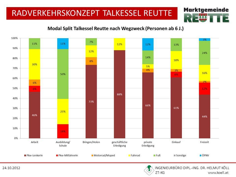 RADVERKEHRSKONZEPT TALKESSEL REUTTE 24.10.2012 INGENIEURBÜRO DIPL.-ING.