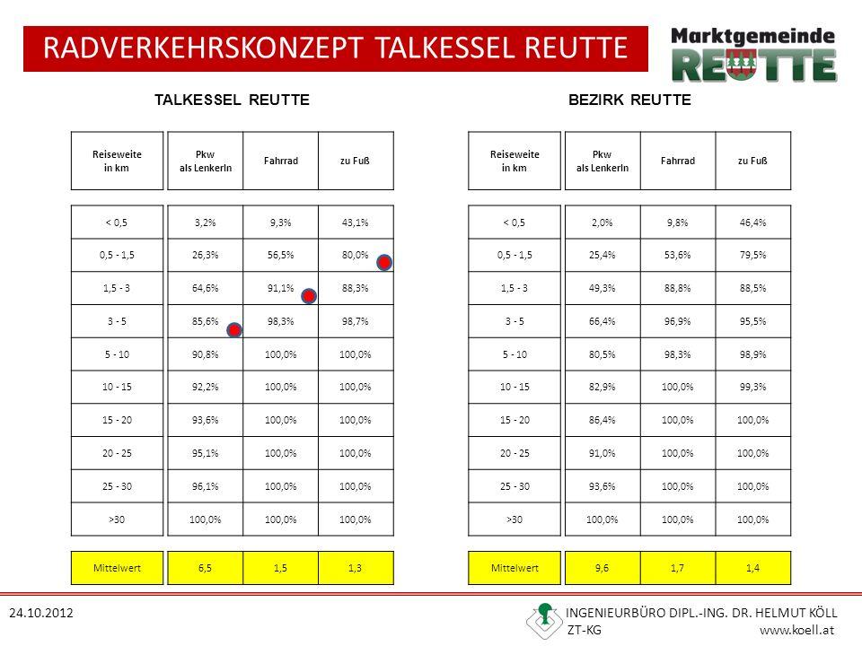 RADVERKEHRSKONZEPT TALKESSEL REUTTE 24.10.2012 INGENIEURBÜRO DIPL.-ING. DR. HELMUT KÖLL ZT-KG www.koell.at TALKESSEL REUTTEBEZIRK REUTTE Reiseweite in