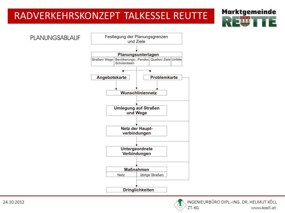 RADVERKEHRSKONZEPT TALKESSEL REUTTE 24.10.2012 INGENIEURBÜRO DIPL.-ING. DR. HELMUT KÖLL ZT-KG www.koell.at