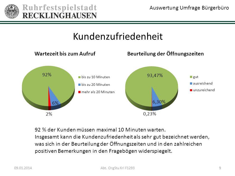 Südliches Recklinghausen (König-Ludwig, Grullbad, Süd, Hochlarmark) 81 % der Befragten erreichen das Bürgerbüro aus dem südlichen Bereich von Recklinghausen in maximal 20 Minuten.