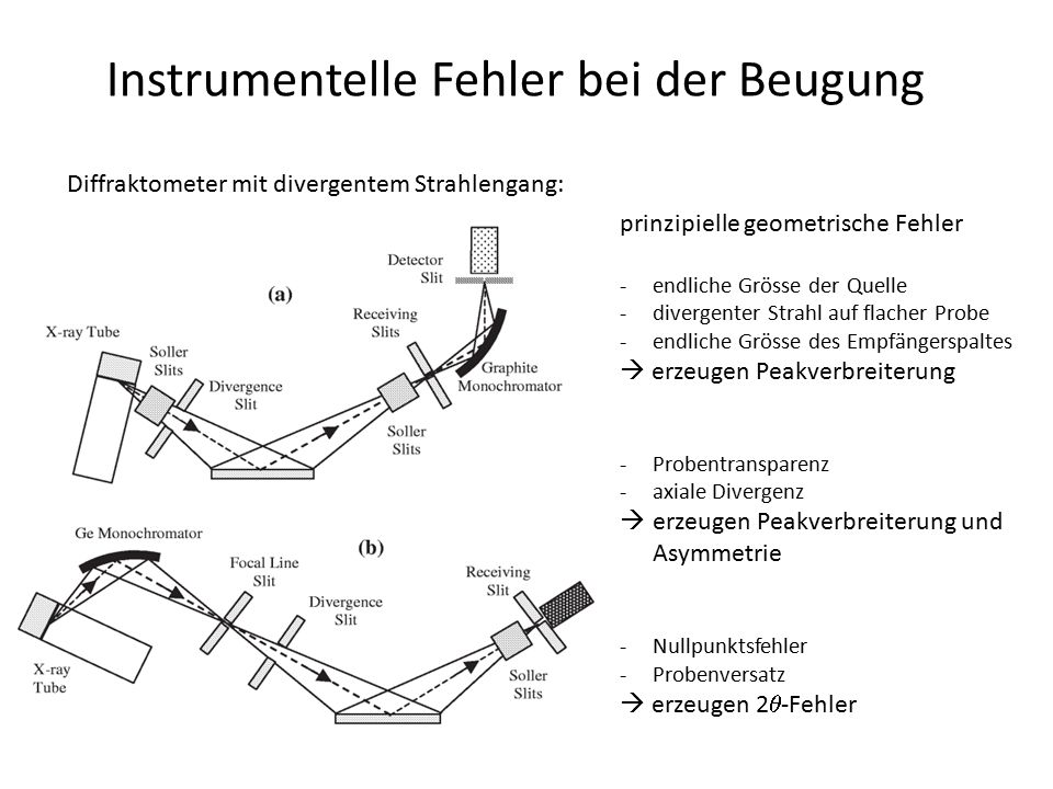 """Instrumentelle Fehler bei der Beugung Fehler instrumentellen Ursprungs: Probentransparenz -Annahme: Probe ist für die Röntgenstrahlen unendlich dick: = Eindringtiefe < Probendicke T -Annahme: Probe ist """"durchstrahlbar (Problem der Volumenkonstanz) = Eindringtiefe > Probendicke T -Effekt ist bei Materialen mit geringer Absorption sehr ausgeprägt (z.B."""