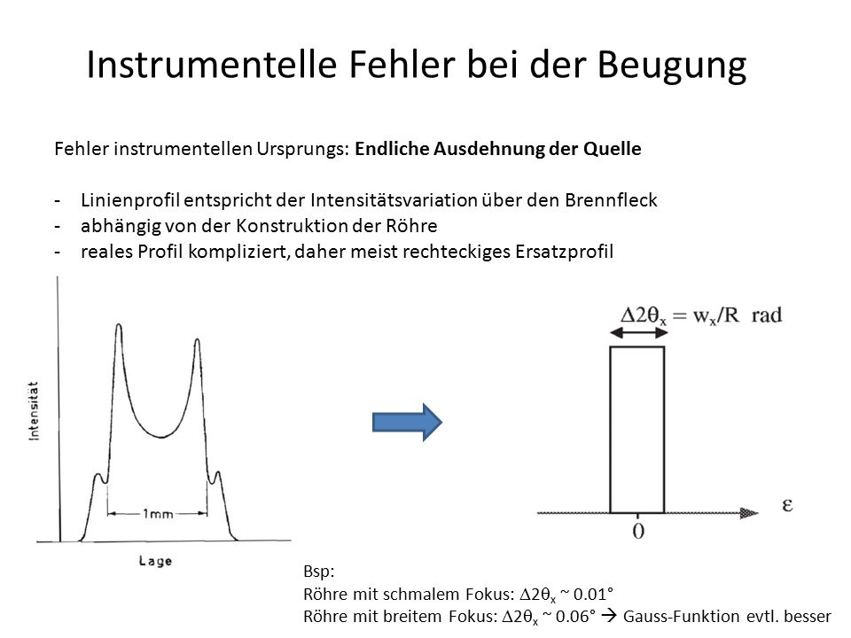 Instrumentelle Fehler bei der Beugung Fehler instrumentellen Ursprungs: Defokussierung (divergenter Strahl) -Linienbreite steigt mit Abweichung von der Symmetrie der Beugung -Effekt ist bei kleinen 2  ausgeprägter -kleine Divergenz reduziert Defokussierung